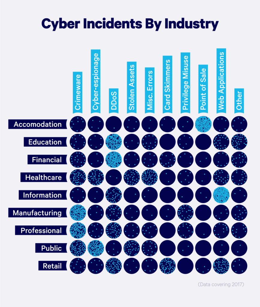 Digital assesment security: CyberSecurity By Industry