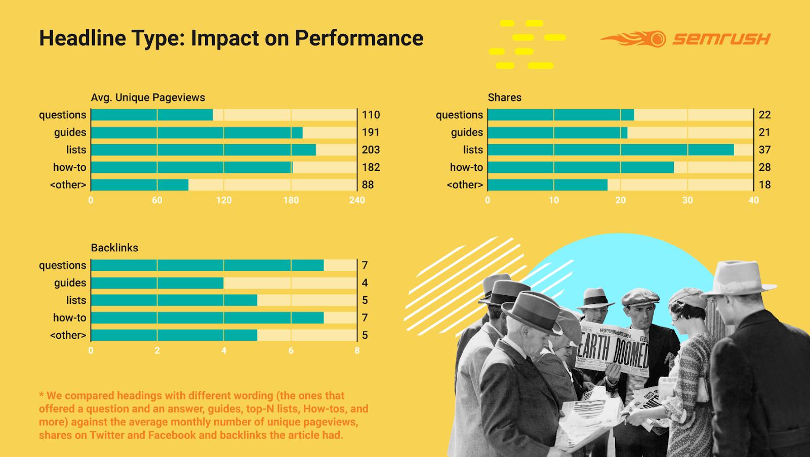 Инфографика, как тип заголовка влияет на трафик, ссылки и репосты