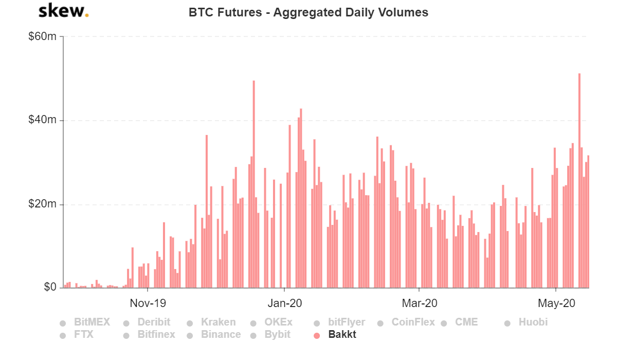 BTC Futures aggregated daily volumes chart