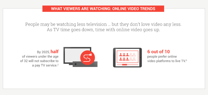 video content stats