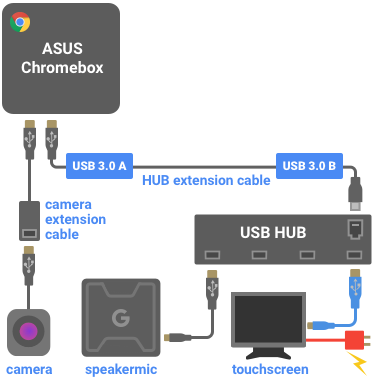 Configuration diagram of Chromebox with USB hub