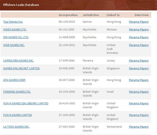 Danh sách một số công ty liên quan tới game có trong Hồ sơ Panama