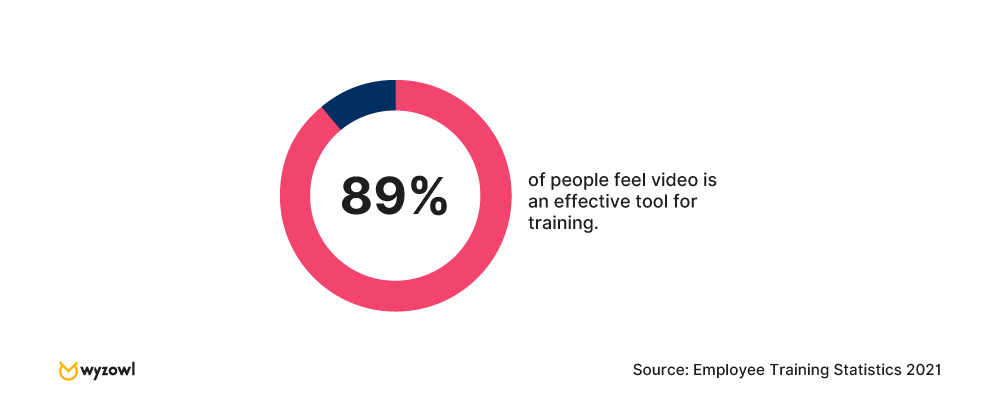 89% of people feel video is an effective tool for training - Wyzowl research