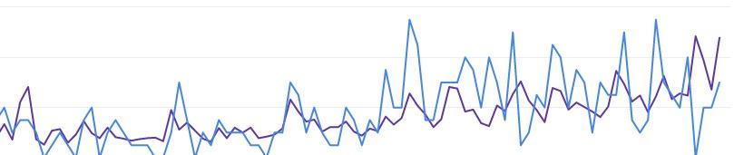 21 dicas de SEO para otimizar e ranquear artigos no Google.