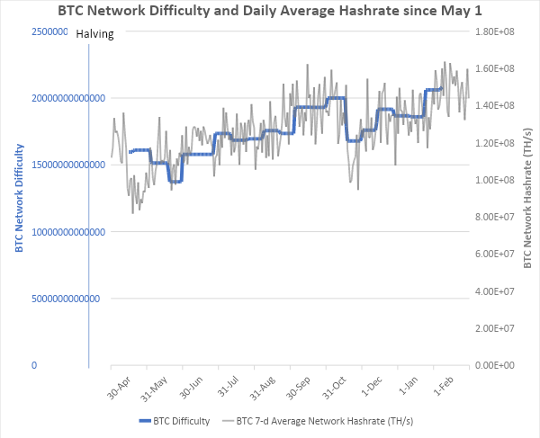 BTC Network Difficulty and Daily Average Hashrate Since May 1