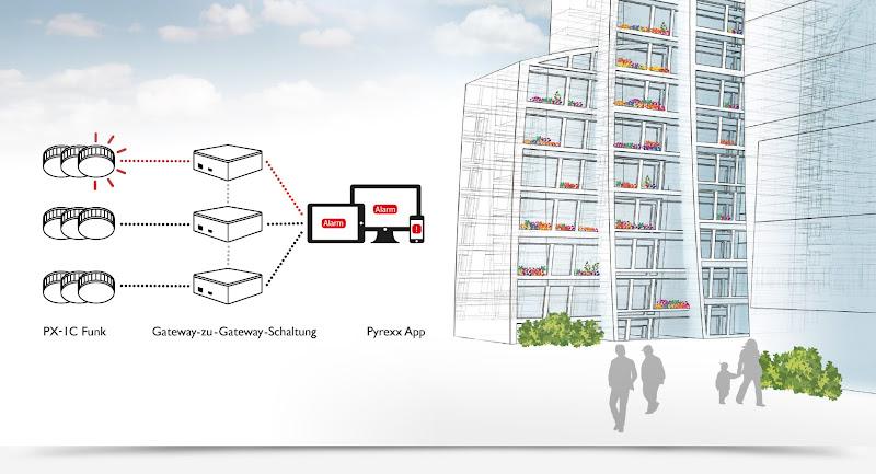 Optionale Gateway-zu-Gateway-Schaltung für den Einsatz in Grossanwendungen