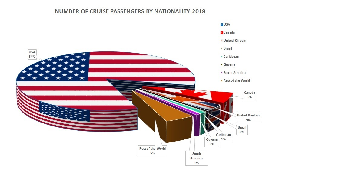 No. of Cruise Passengers by Nationalty 2018