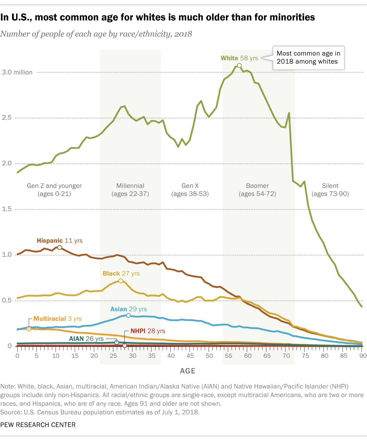In U.S., most common age for whites is much older than for minorities