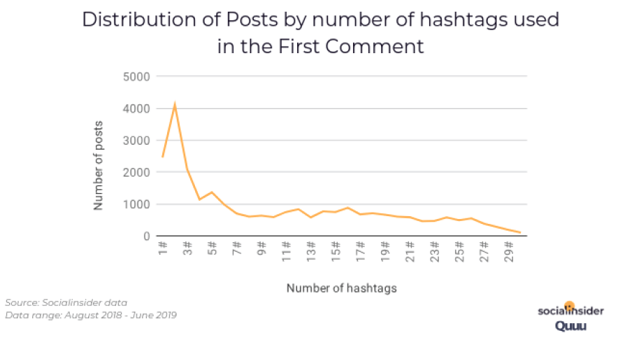Distribution of Posts by number of hashtags used in the First Comment. Source: Socialinsider