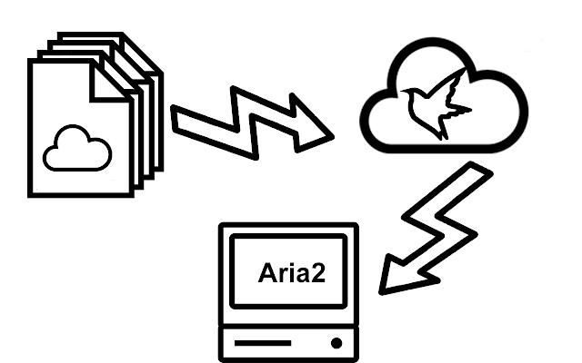 迅雷离线Aria2