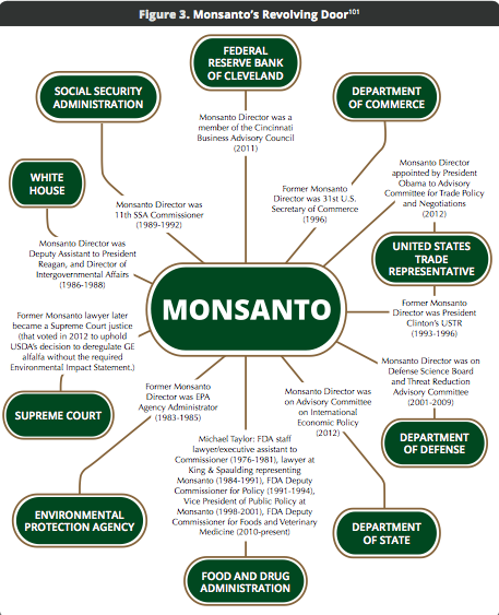 ogm Monsanto's revolving door.png