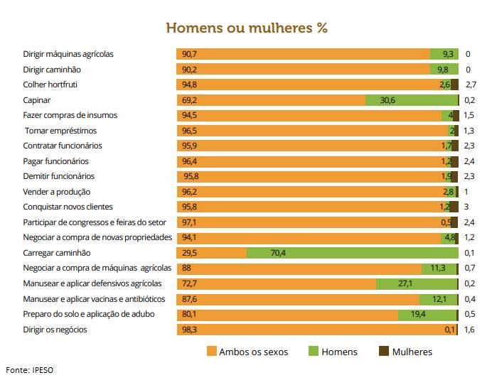 Perfil do trabalho da mulher no campo
