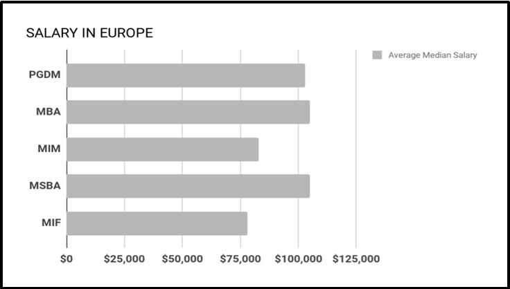 Salary in Europe