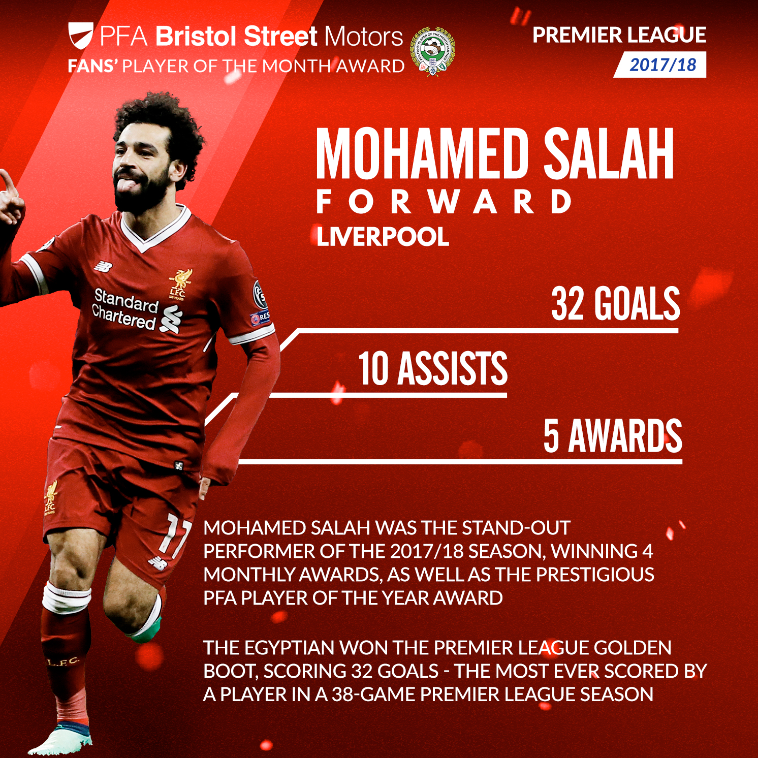 Mohamed Salah's stats from last season