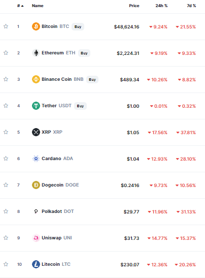 Top Cryptocurrency Lose