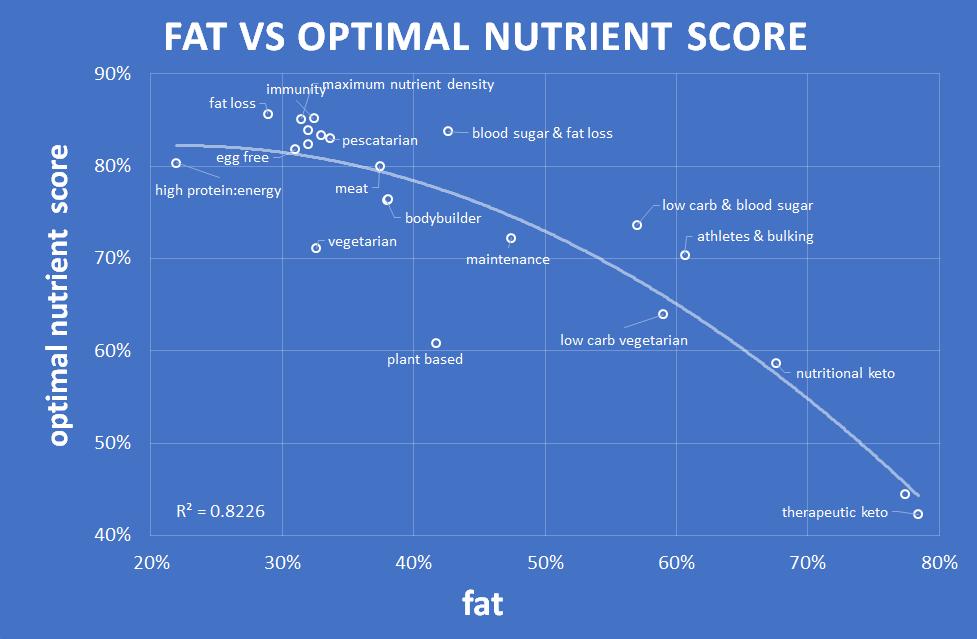 fat vs nutrient density