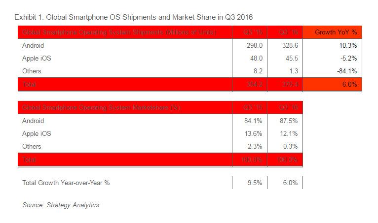 Smartphone: 9 su 10 usano Android