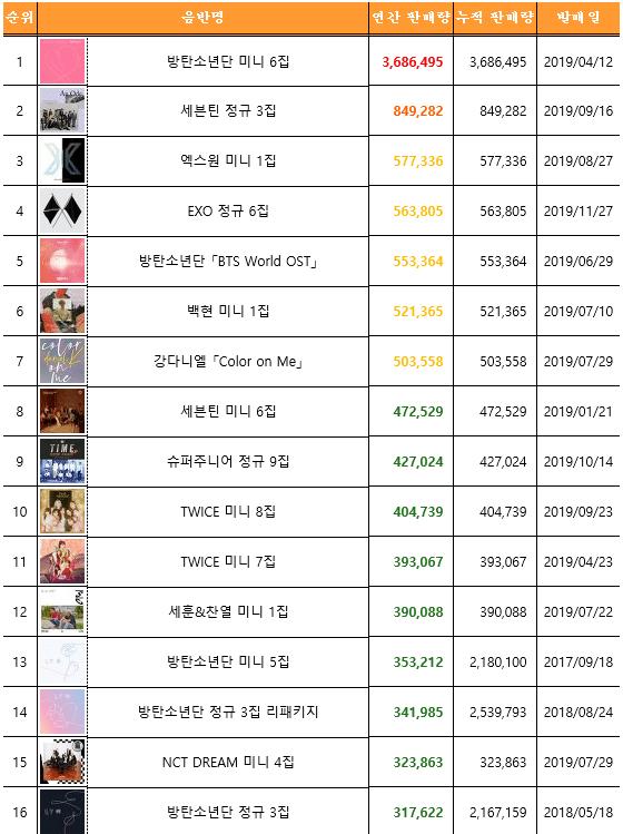 album list 3