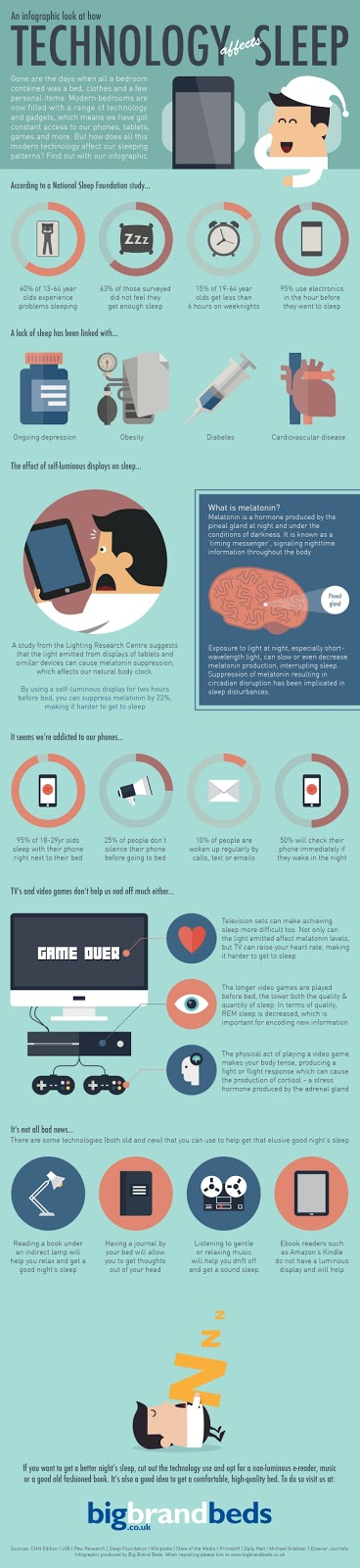 An infographic look at how technology affects sleep