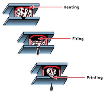 Thermal Method