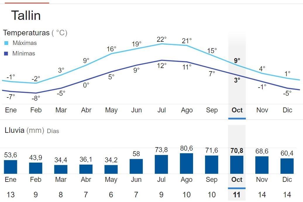 clima en Tallin