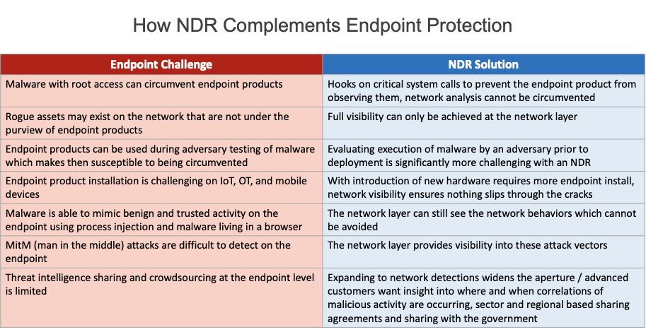 Network Detection and Response vs endpoint protection and firewall