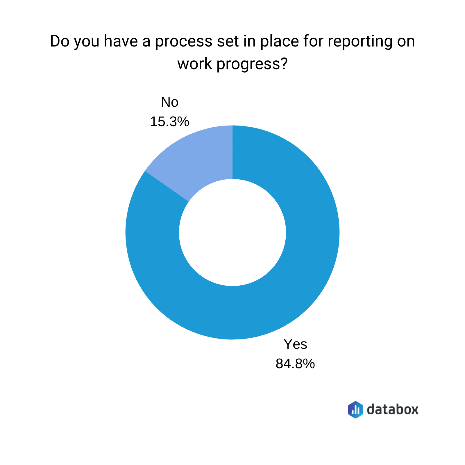 Asana reporting work on progress chart