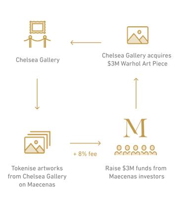 processo de tokenização da obra de arte