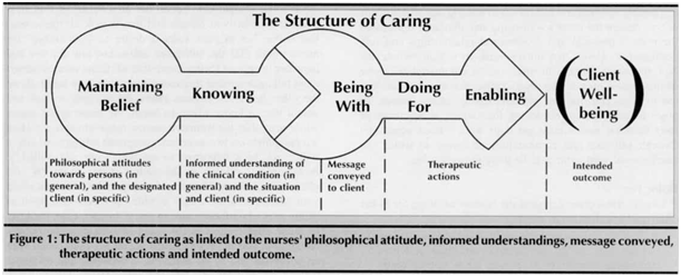 2  the theory of caring