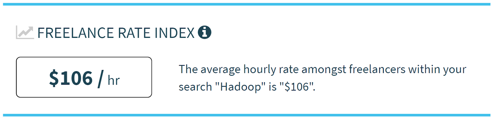 Hadoop Developer - Average Freelance Rate