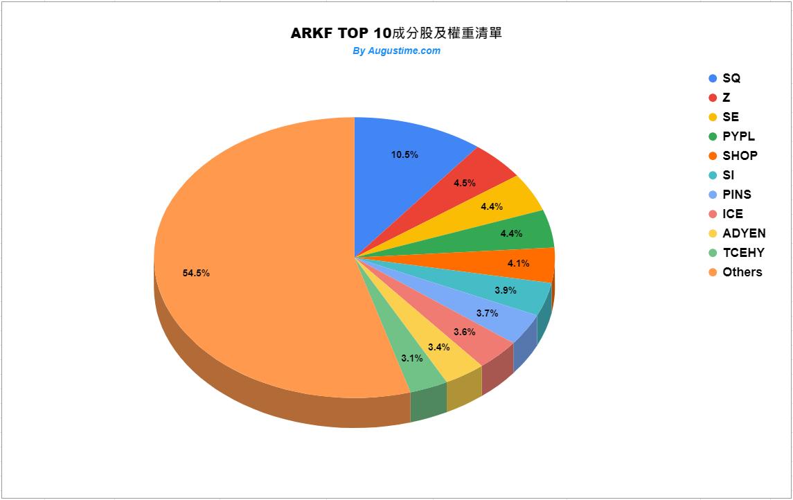 ARKF成分股權重清單