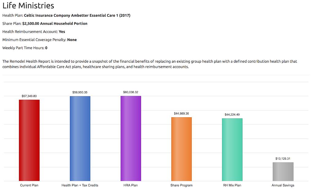 Remodel-Health-Sample-Employer-Report
