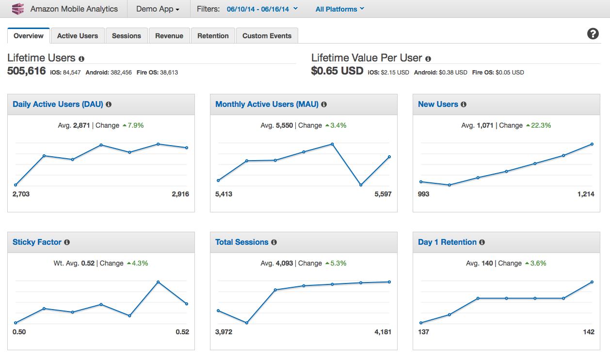 Amazon Brand Analytics graphs displaying buyer data