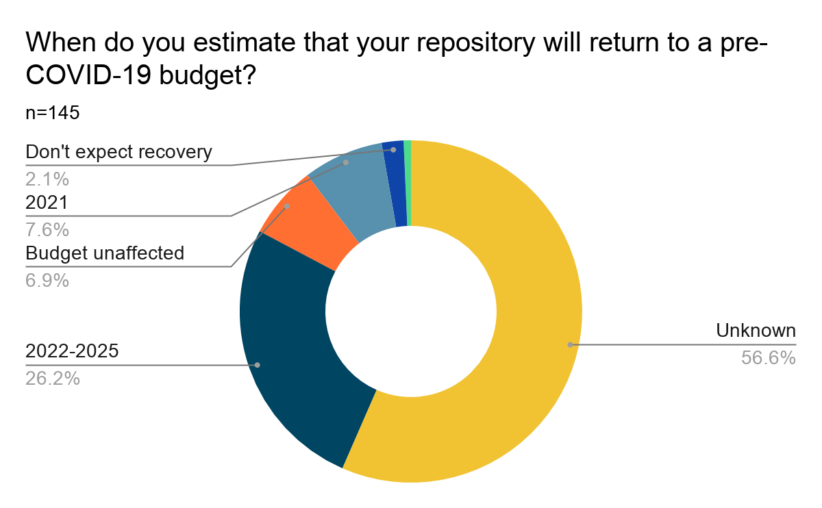 Donut chart showing results of Question 21: When do you estimate that your repository will return to a pre-COVID-19 budget? (In terms of ability to hire and retain staff and operations). Results are listed below.