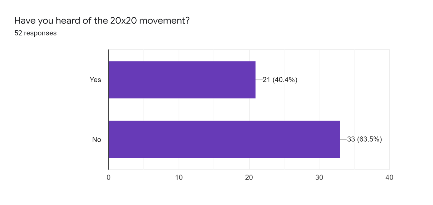 Forms response chart. Question title: Have you heard of the 20x20 movement?. Number of responses: 52 responses.