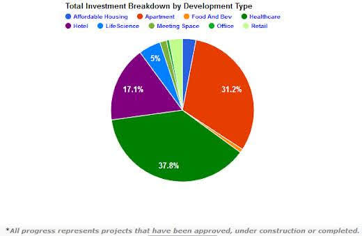 <a href = 'https://docs.google.com/spreadsheets/d/164RR37HRfFiM02vU6l_H3ht-W_106whC09UMuyplj_o/edit?usp=sharing' target='_blank' >Investment Breakdown by Type</a>