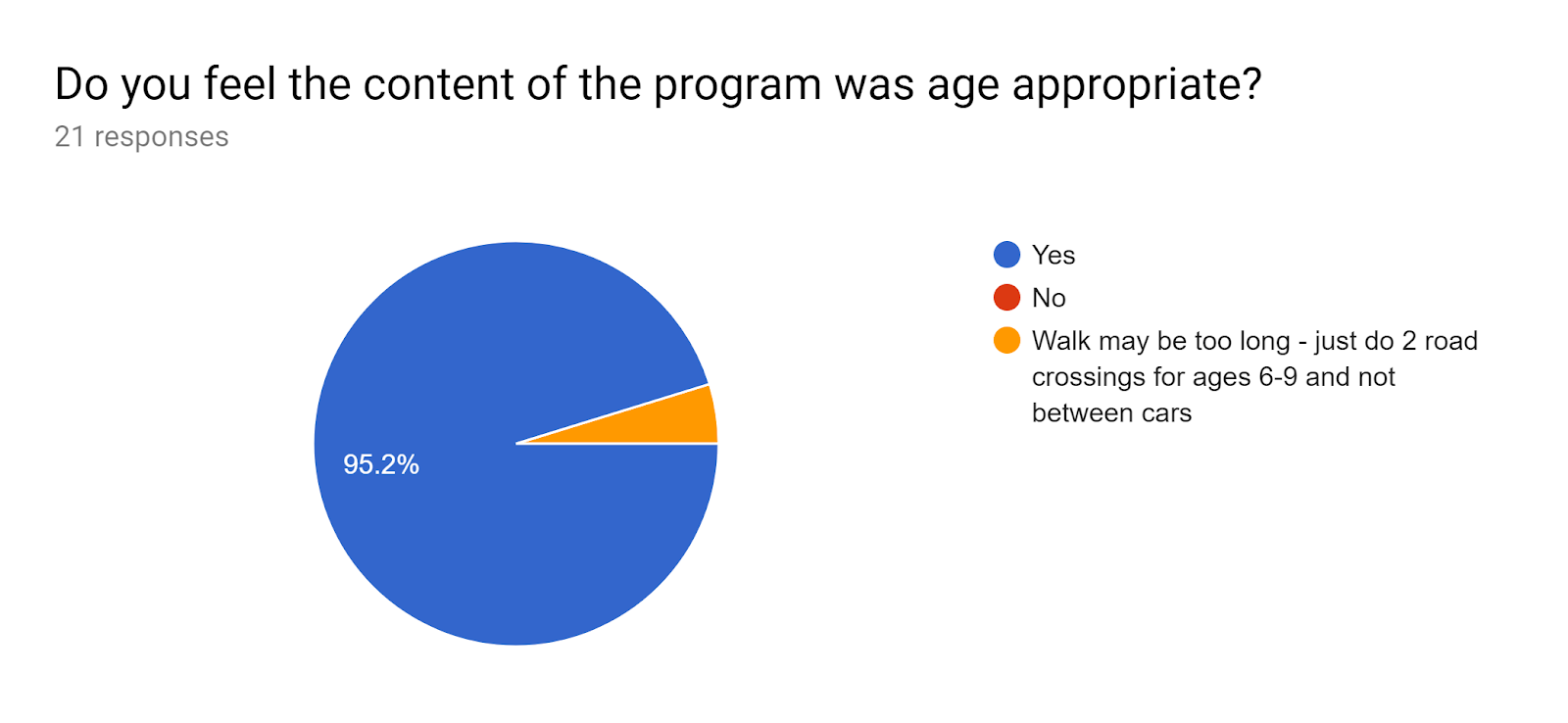 Forms response chart. Question title: Do you feel the content of the program was age appropriate?. Number of responses: 21 responses.