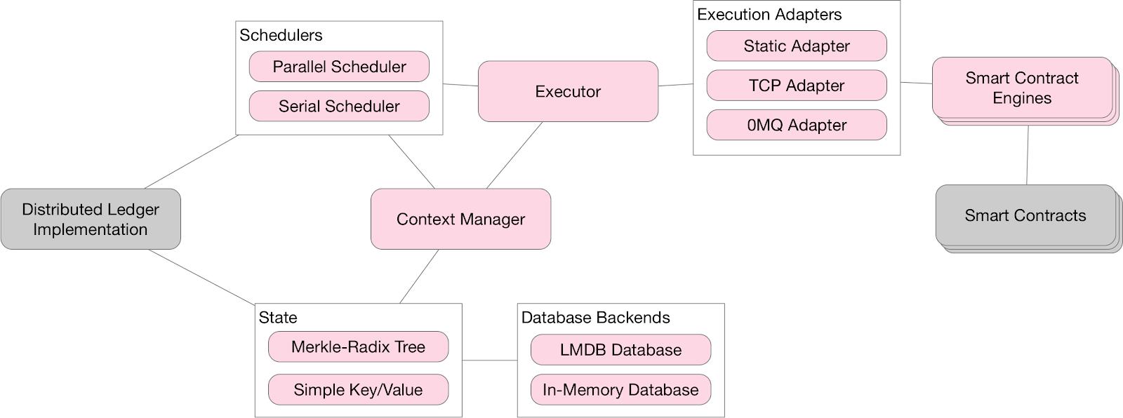 Introducing Hyperledger Transact – Hyperledger