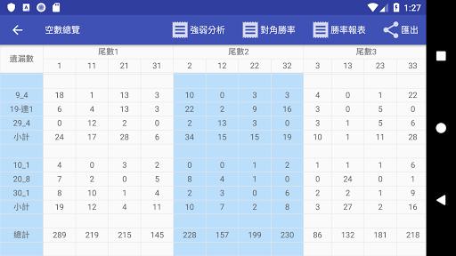 威力彩 - 遺漏大數據 screenshot 5