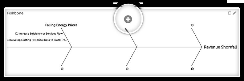 KaiNexus Fishbone Diagrams