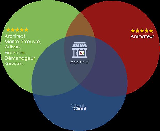 Agence AC 2.0