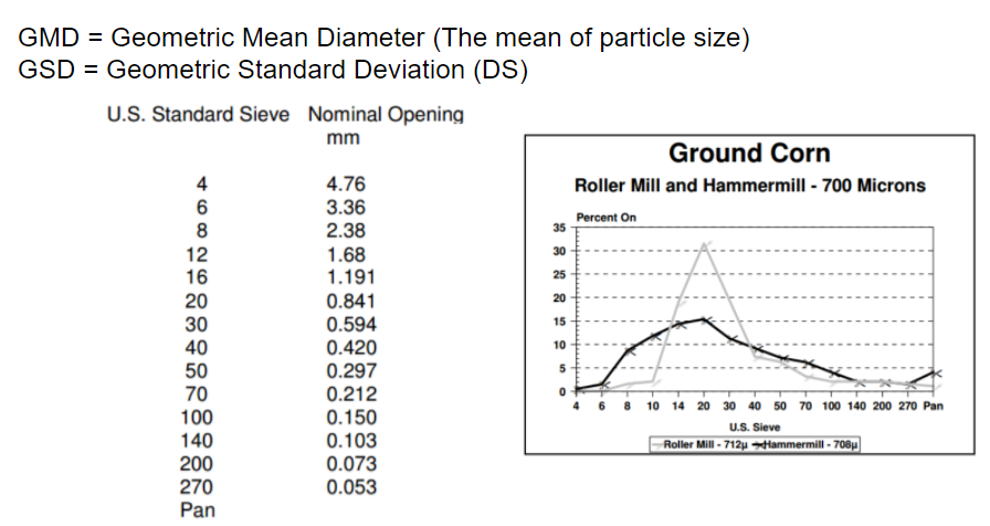 Hammer Mills Versus Rolles Mills