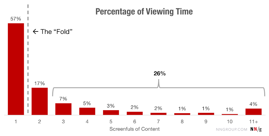 Nielsen Norman Group study of above the fold
