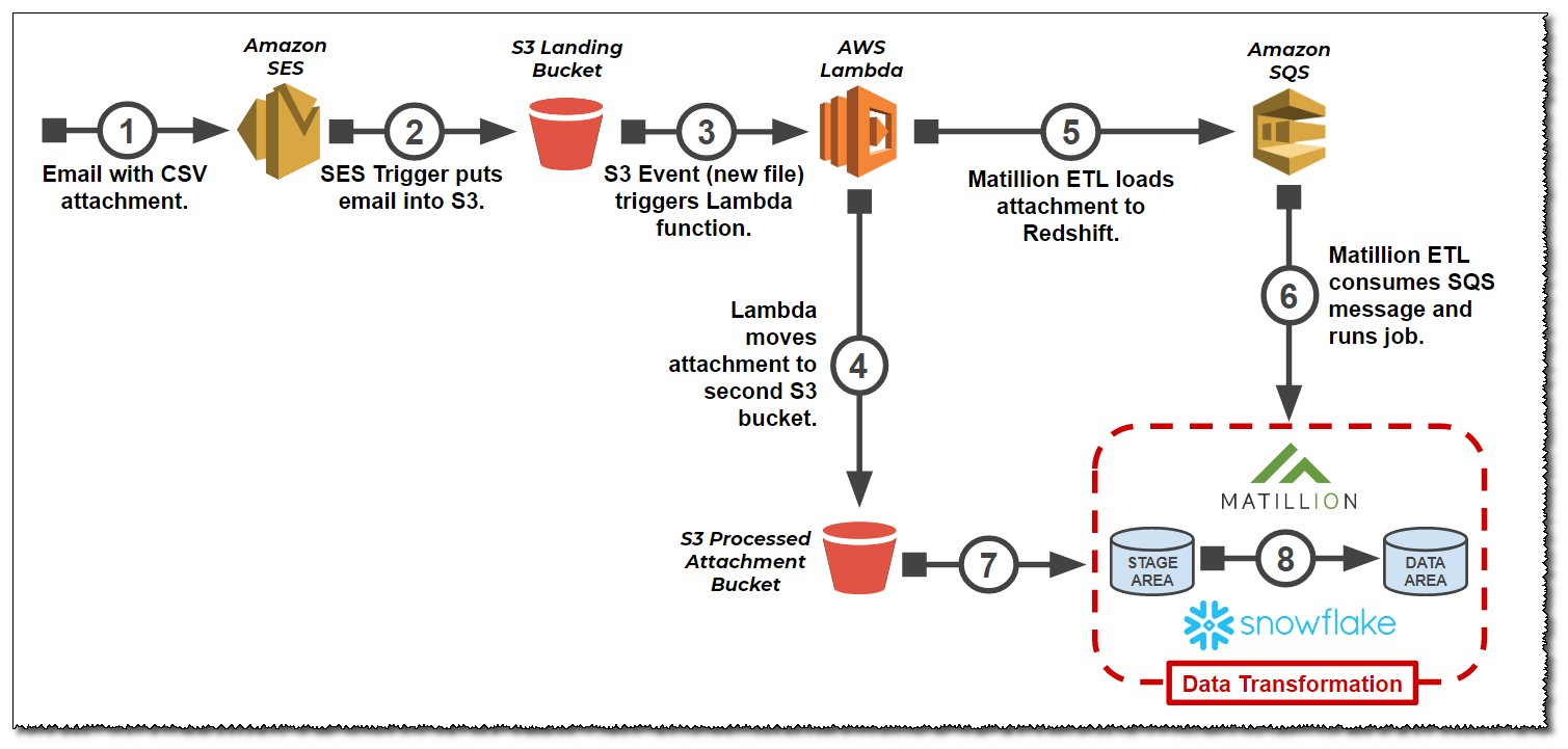 Triggering an ETL from an Email via SES and Lambda
