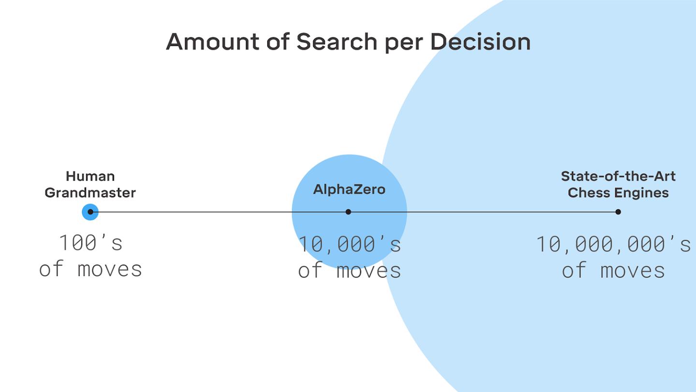 AlphaZero: Shedding new light on chess, shogi, and Go | DeepMind