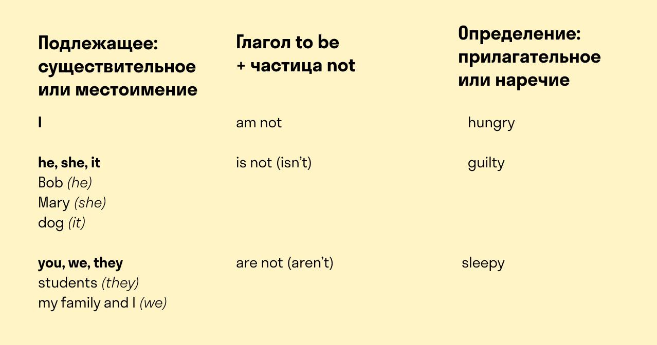 глагол to be в отрицательной форме