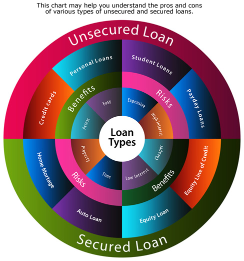 Types of Loans: Which One Is the Most Suitable for You