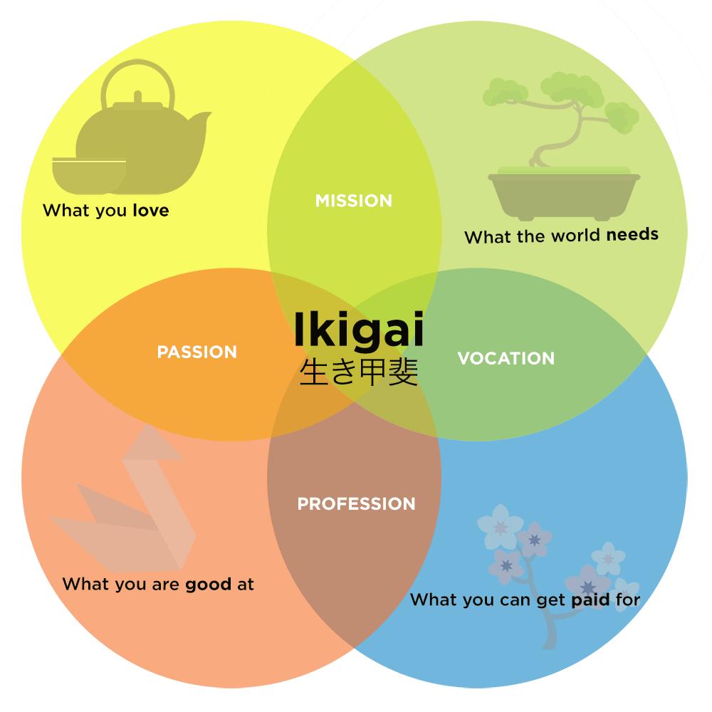 รู้จัก 'อิคิไก' (Ikigai) ปรัชญาเพื่อการหางานที่มีความหมาย เพื่อสร้างชีวิตที่มีสุข