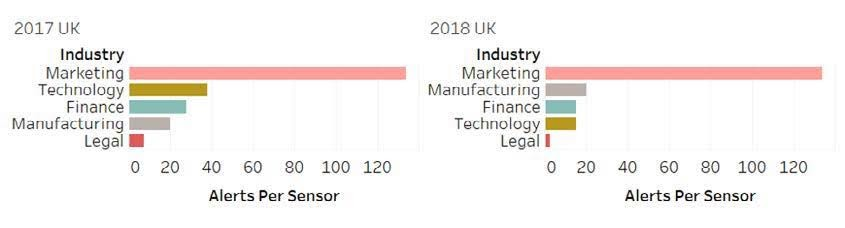 Figure 12: Normalized Comparison of Observed Incident by Industry - U.K.