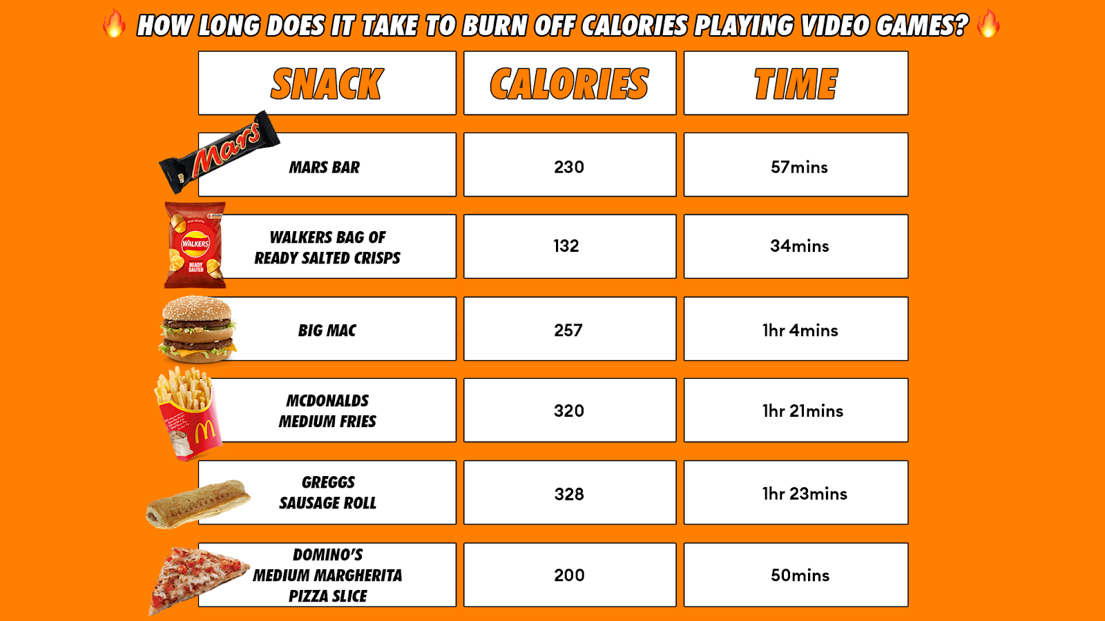A table which shows the varying time required to burn equivalent calories for different food items.
